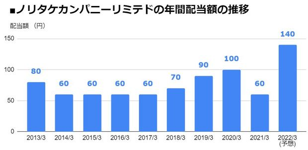 ノリタケカンパニーリミテド(5331)の年間配当額の推移