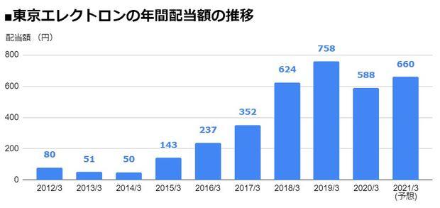 東京エレクトロン(8035)の年間配当額の推移