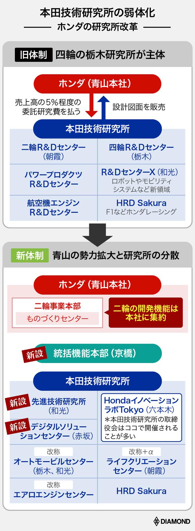 ホンダの死闘_研究所の改革