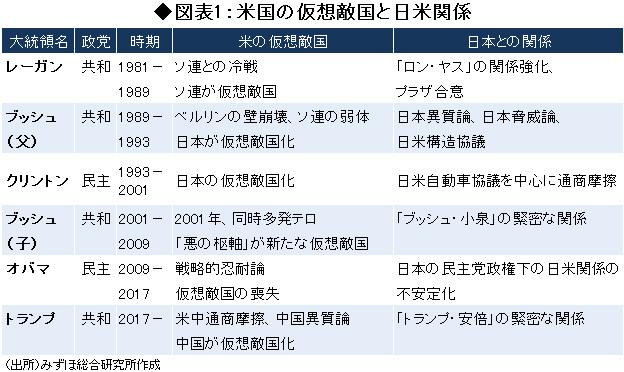 図表1:米国の仮想敵国と日米関係