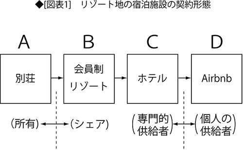 「シェアリングエコノミー」に取り残される日本