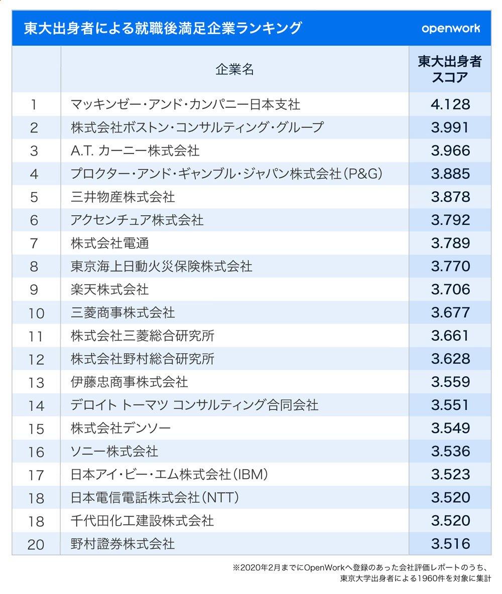 東大出身者の就職後満足企業ランキングの1位~20位
