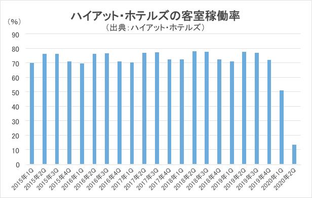 ハイアット・ホテルズの客室稼働率グラフ