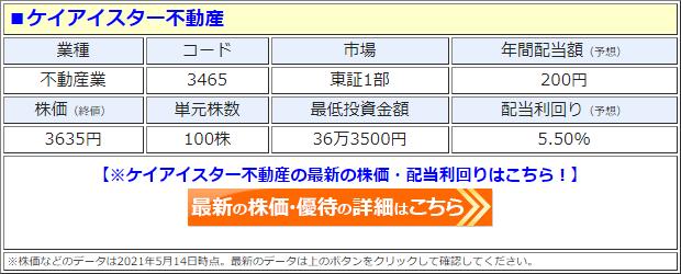 ケイアイスター不動産(3465)の株価
