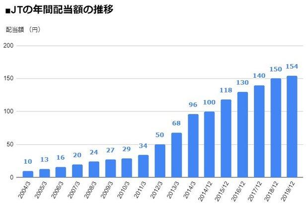 JT(日本たばこ産業)(2914)の年間配当額の推移