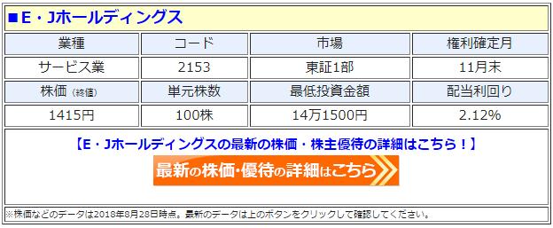 E・Jホールディングス(2153)の最新の株価
