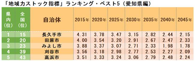 「地域力ストック指標」ランキング・ベスト5(愛知県編)