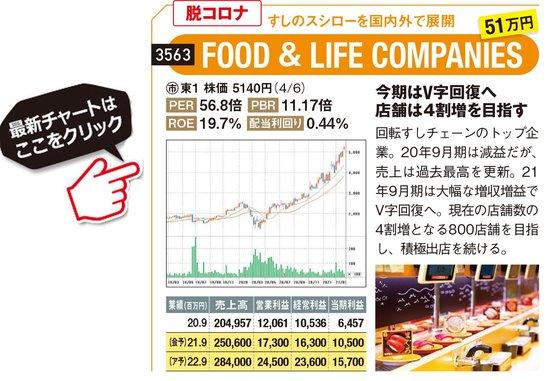 FOOD&LIFE COMPANIESの最新株価はこちら!