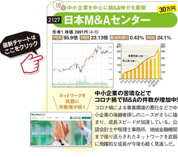 日本M&Aセンターの最新株価はこちら!