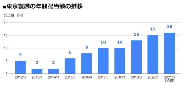東京製鐵(5423)の年間配当額の推移
