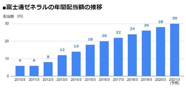 富士通ゼネラル(6755)の年間配当額の推移