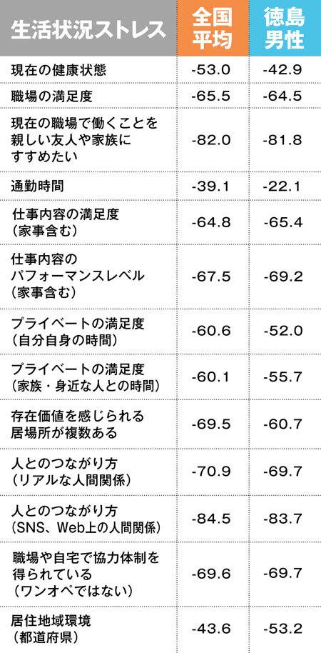 生活状況ストレスの全国平均と徳島男性の比較