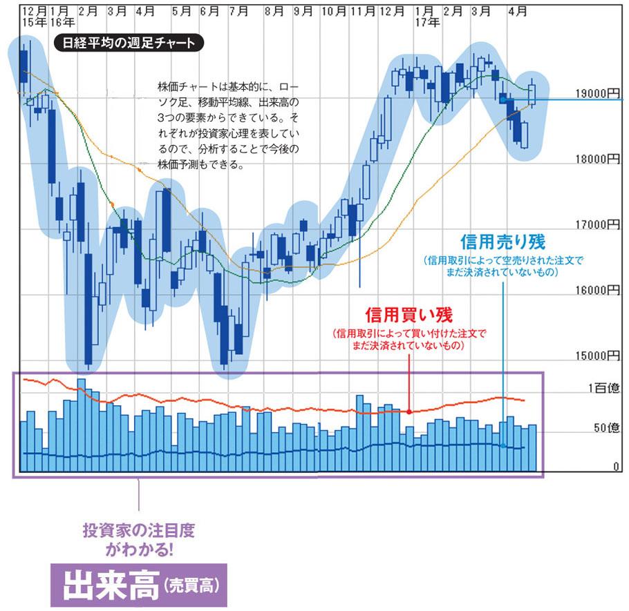 株価チャートの「出来高」の見方と使い方を解説!安値圏で出来高が急増 ...
