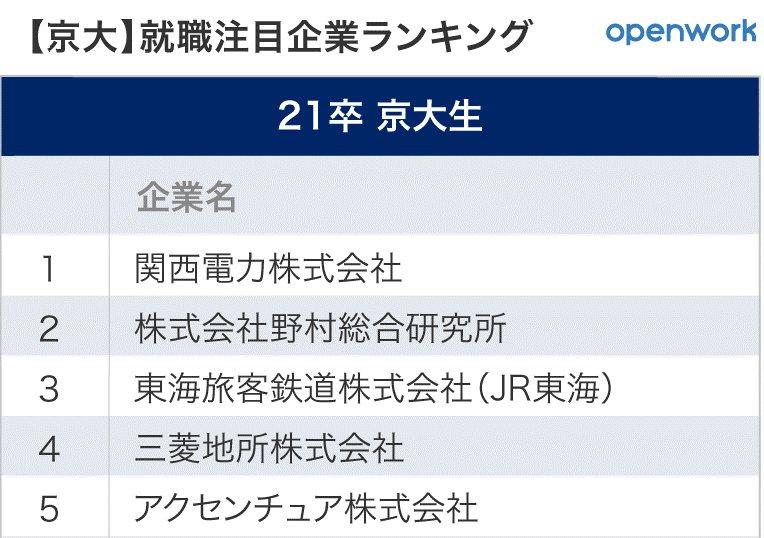 京大生が選ぶ就職注目企業ランキングの1位~5位