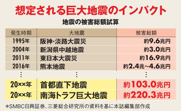大阪地震の影響、吉野家とすき家は明暗分け中小企業に廃業リスク