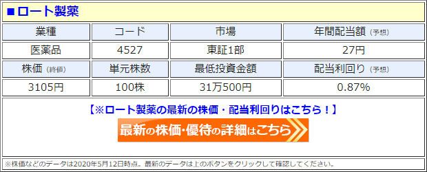 ロート製薬(4527)の株価