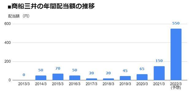 商船三井(9104)の年間配当額の推移