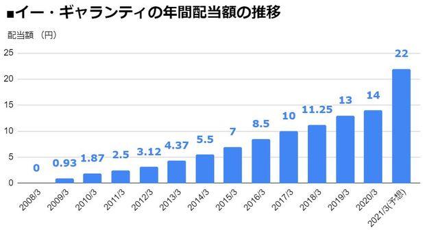 イー・ギャランティ(8771)の年間配当額の推移