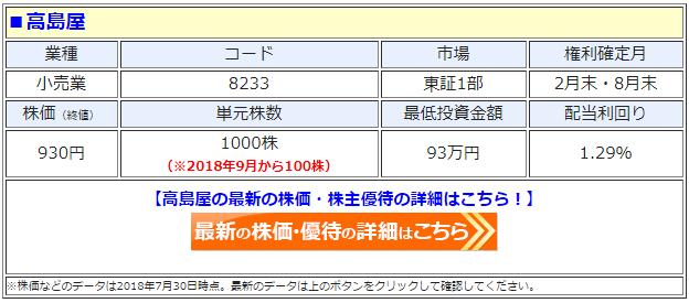 高島屋(8233)の最新の株価