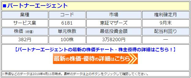 パートナーエージェント(6181)の株価