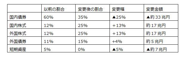 世界最大の機関投資家が支える<br />日本の株式市場に未来はあるか?