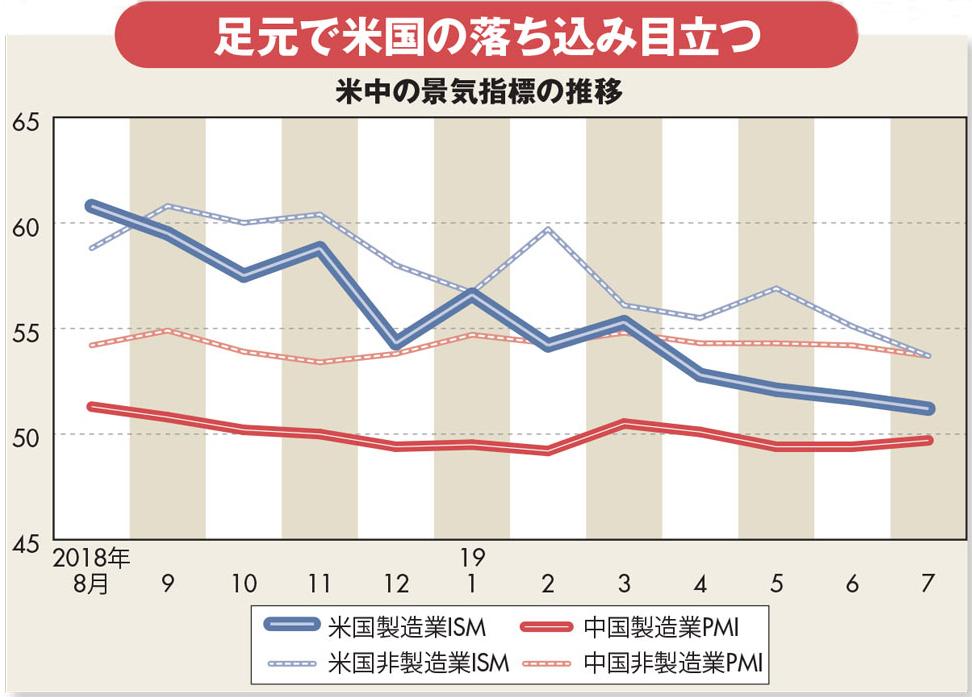 米中摩擦で主要中銀が金融緩和競争、円高圧力強まり日銀は窮地に