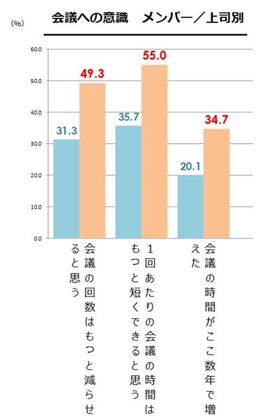 ムダな会議による企業の損失は15億円!調査でわかったダラダラ仕事の元凶