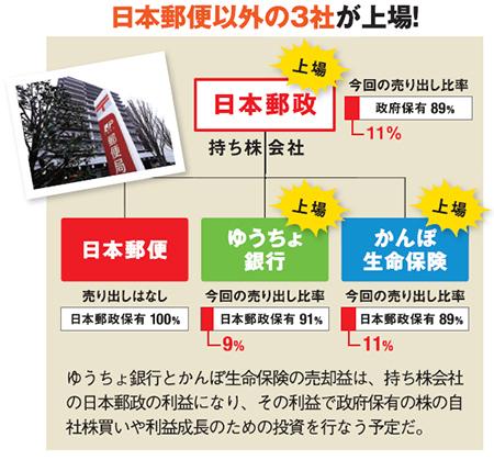 ゆうちょ銀行とかんぽ生命保険の売却益は、持ち株会社の日本郵政の利益になり、その利益で政府保有の株の自社株買いや利益成長のための投資を行なう予定だ。