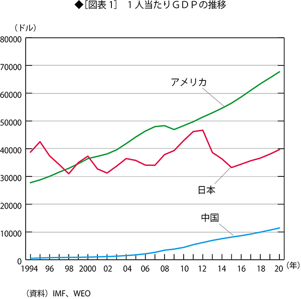 経済学者「このままだと日本人は中国人と同じ賃金で働くことになる」