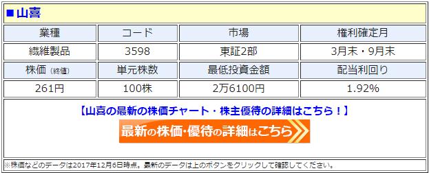 山喜(3598)の最新の株価