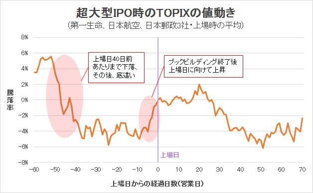 超大型IPO時のTOPIXの値動き(3銘柄平均)