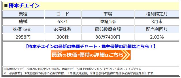 椿本チエインの最新株価はこちら!