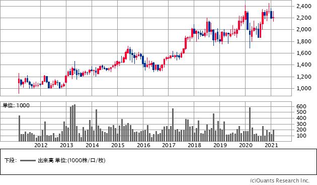 前澤給装工業(6485)の株価チャート