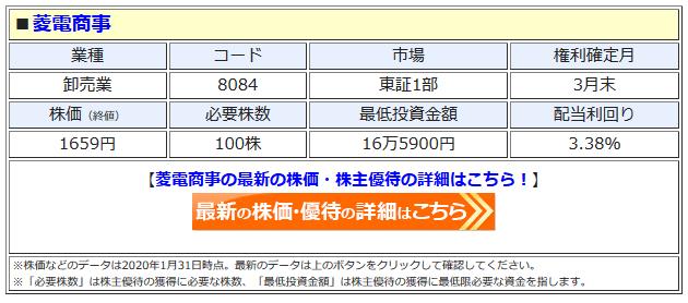 菱電商事の最新株価はこちら!
