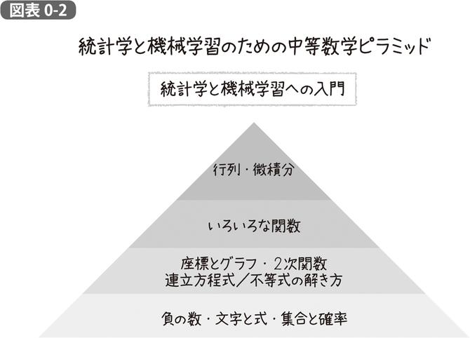 統計学と機械学習のための数学ピラミッド | 『統計学が最強の学問で ...