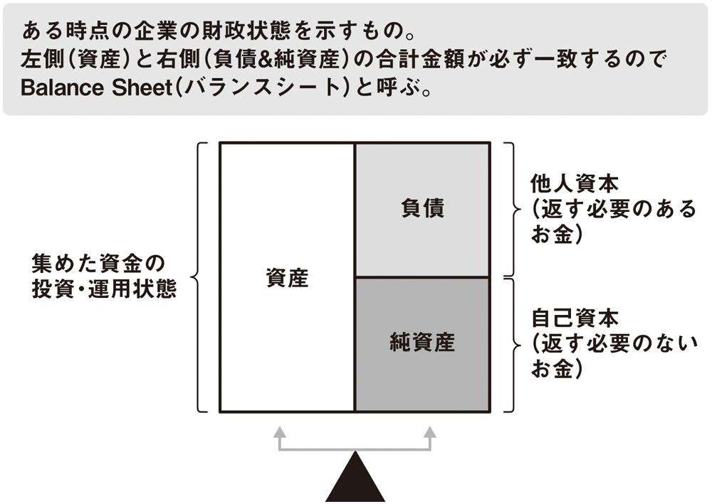 ファイナンスの理解に必要な会計の基本(2)<br />――貸借対照表は5つの箱だけ押さえよう