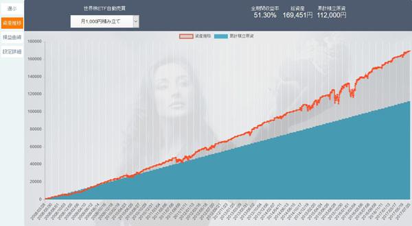 「インヴァストカード」で投資した場合のシミュレーション結果