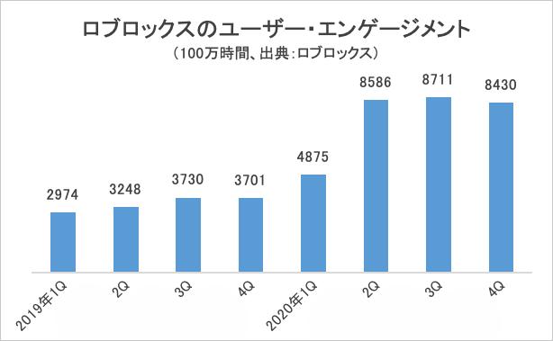 ロブロックスのユーザー・エンゲージメント・グラフ