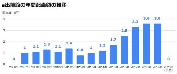 出前館(2484)の年間配当額の推移