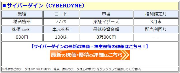 サイバーダイン(CYBERDYNE、7779)の株価