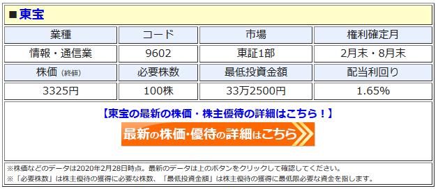 東宝の最新株価はこちら!