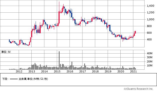 丸三証券(8613)の株価チャート