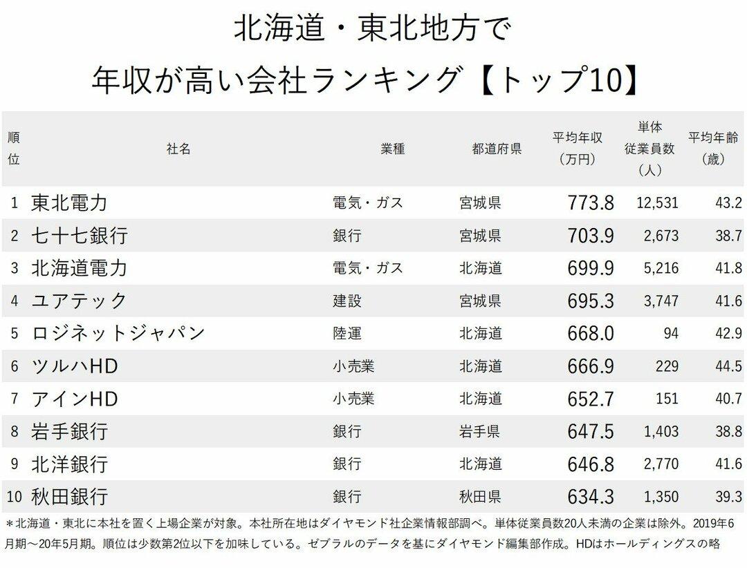 北海道・東北年収が高い_拡散