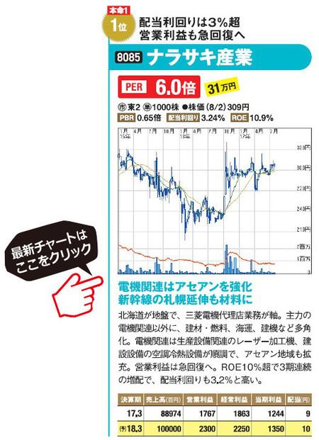 ナラサキ産業(8085)の最新株価チャートはこちら