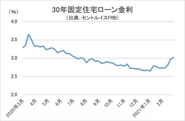 30年固定住宅ローン金利グラフ