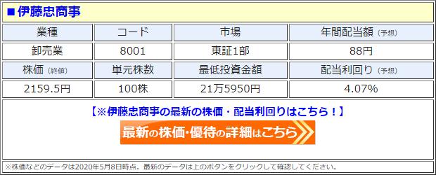 伊藤忠商事(8001)の株価