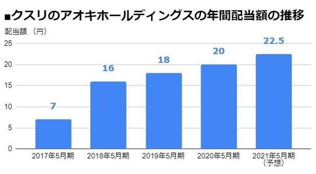 クスリのアオキホールディングス(3549)の年間配当額の推移