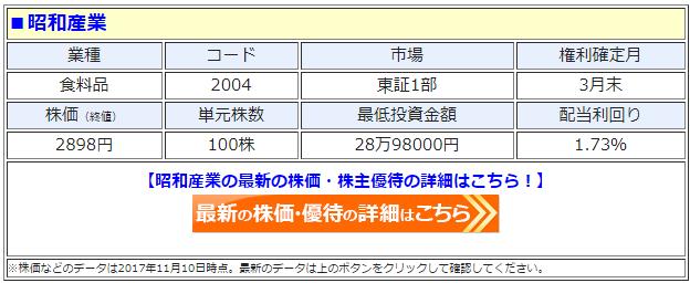 昭和産業(2004)の最新の株価