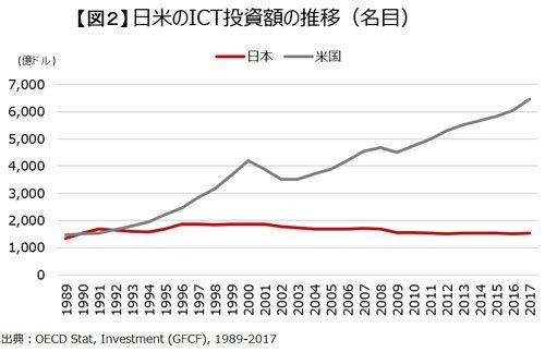 日米のICT投資の推移(名目)