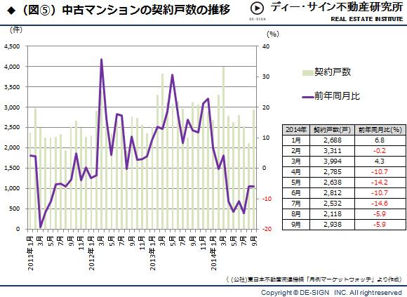 アベノミクスに黄色信号! <br />2015年不動産市況は半年先にピークアウト!?
